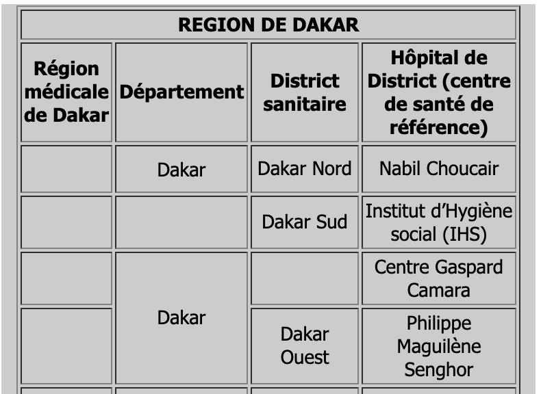 Régions médicales de Dakar: Que signifie Dakar Sud , Dakar Nord, Dakar Ouest