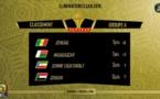 Après sa victoire sur le Soudan, le Sénégal à la tête du groupe A