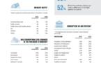 Rapport de Transparency sur la corruption : les policiers et les marabouts occupent la première place